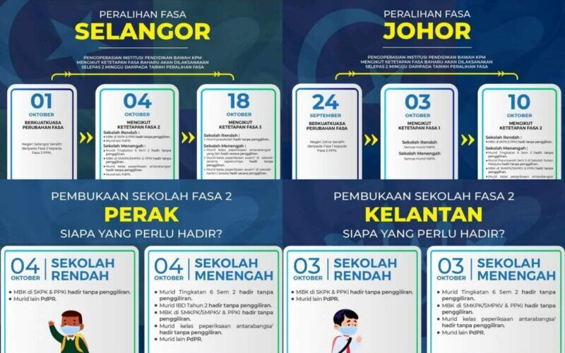 [Infografik] Tarikh pembukaan sekolah setiap negeri dan siapa yang perlu hadir – KPM